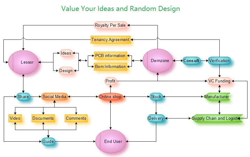 dwmzone-Value-your-ideas-and-random-design-Royalty