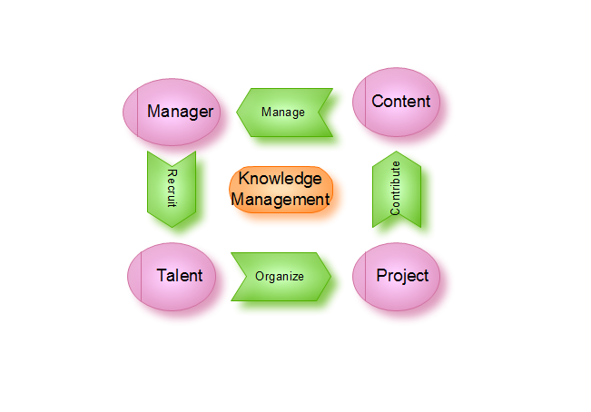 IWE-Management-knowledge management
