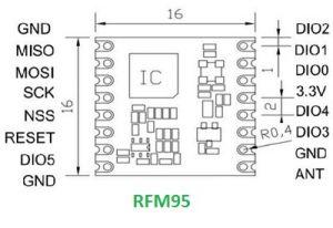 RFM95