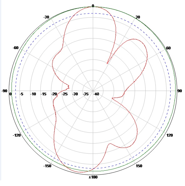 470-510MHz Lora antenna