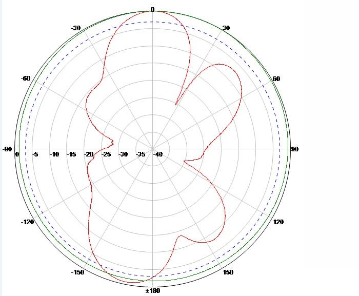 Horizontal Radiation Pattern