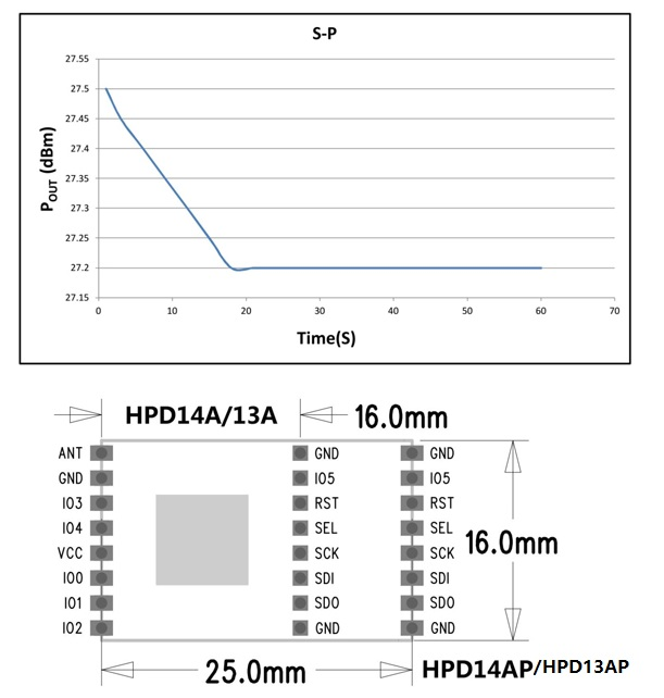 HPD14AP -30dBm-Enhanced-Power -LoRa-Long -Range -Transceiver--Module