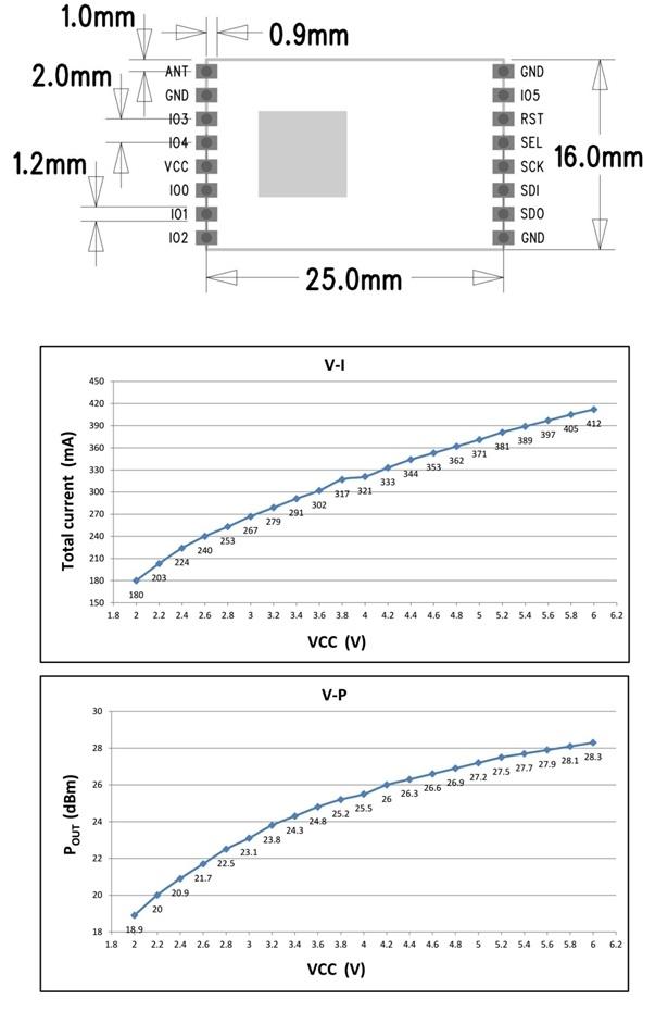 dwmzone-HPD14AP -30dBm-Enhanced-Power -LoRa-Long -Range -Transceiver-Module